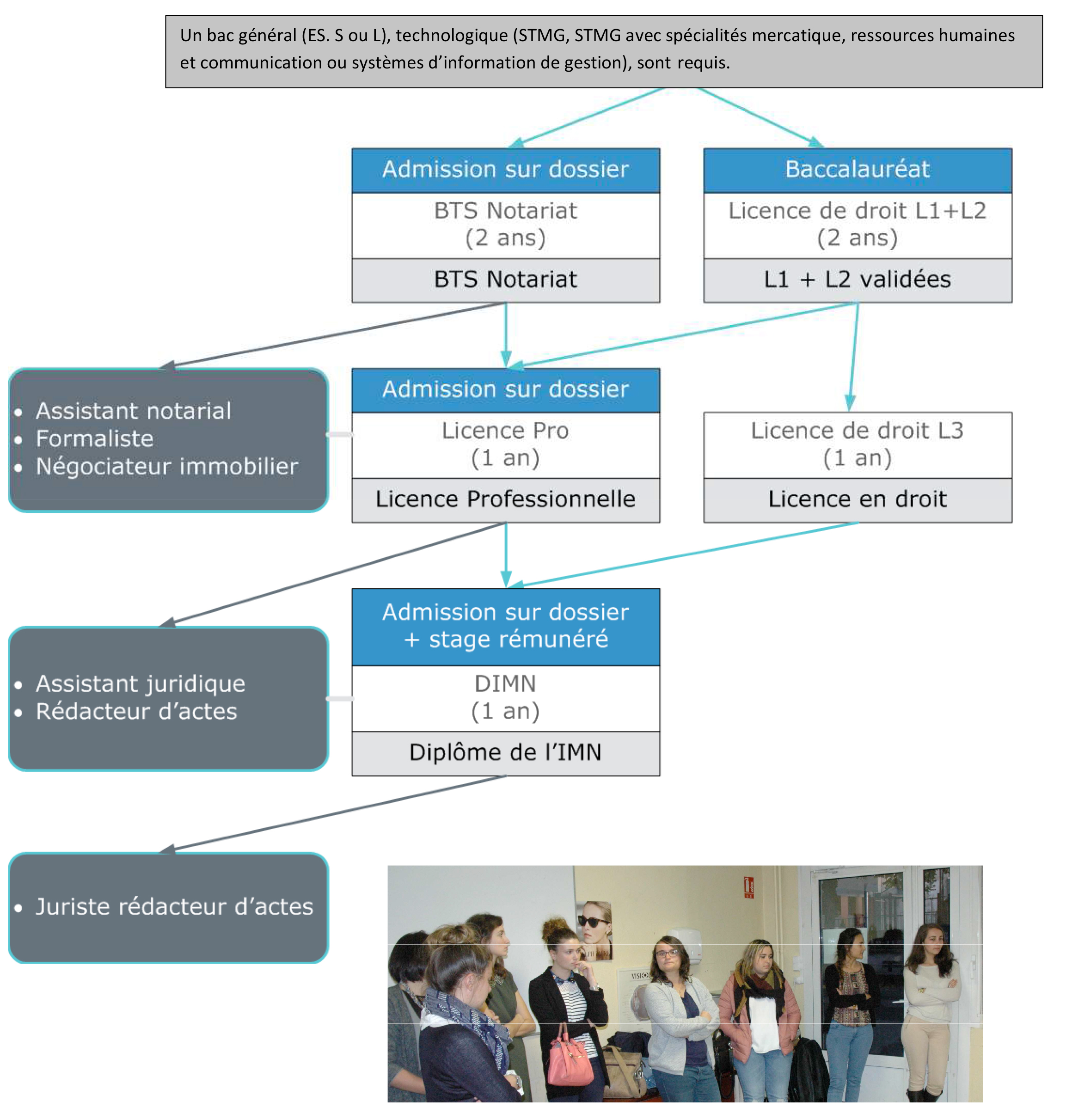Admission BTS Notariat